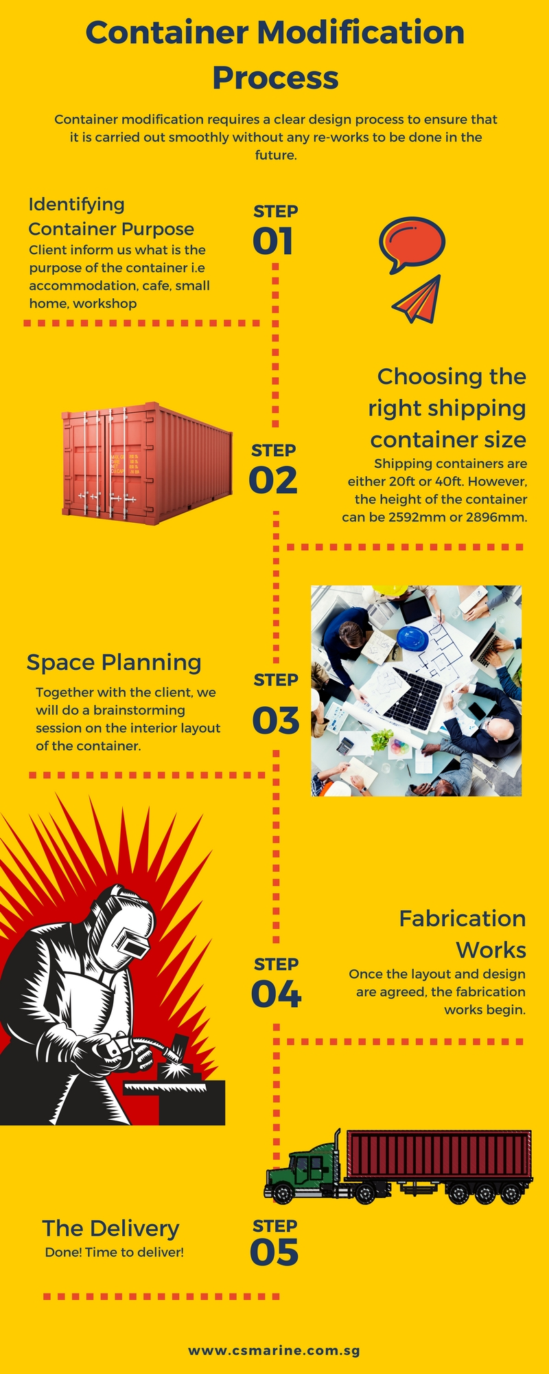 Container Modification Process